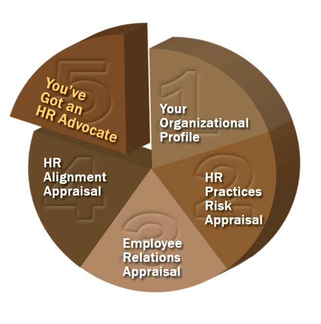 employee appraisal quiz Check your knowledge of the ways in which companies evaluate their employees using this interactive quiz and printable worksheet the practice.
